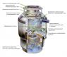Промышленный Измельчитель пищевых отходов InSinkErator SS-75